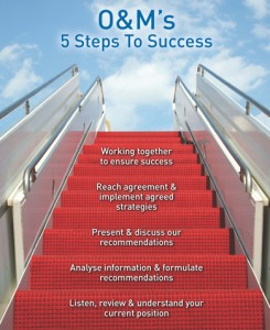 5 Steps of Success